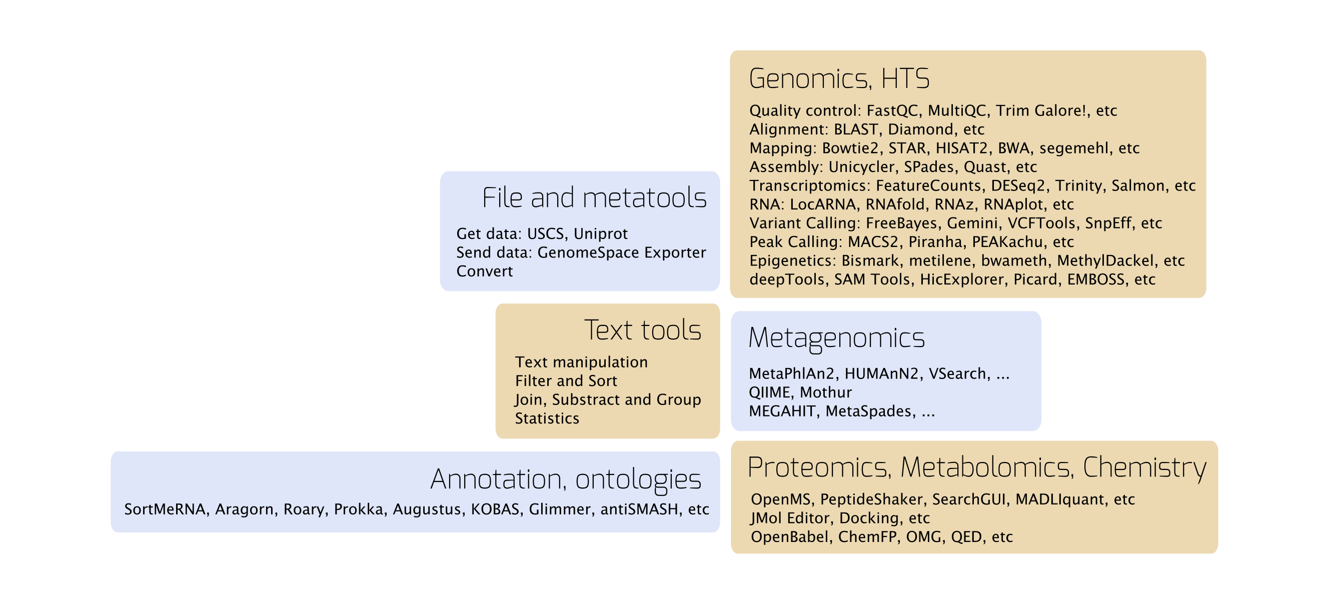 """""""Tools available on usegalaxy.eu"""""""